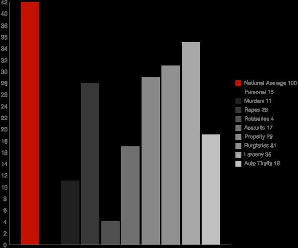 Ball Ground GA Crime Statistics