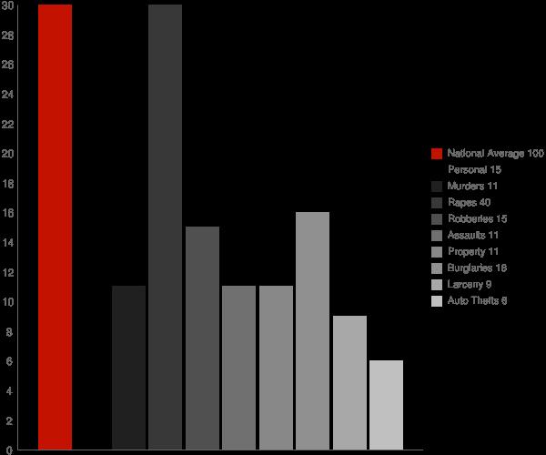 Guin AL Crime Statistics