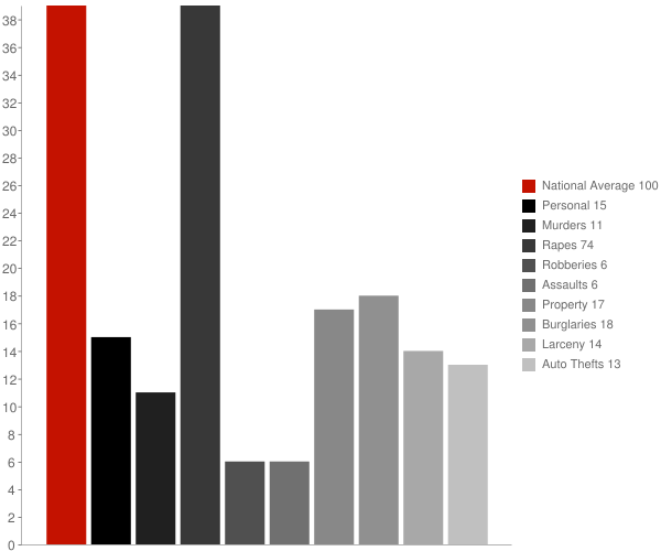 Briarwood ND Crime Statistics