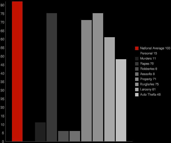 Gardena ND Crime Statistics