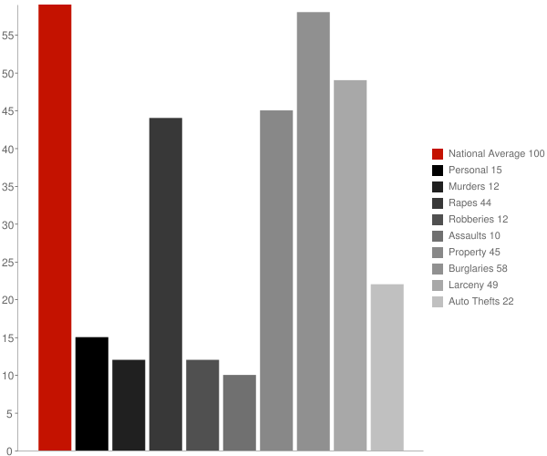 Columbia AL Crime Statistics