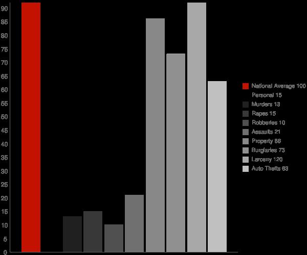 Lakeview GA Crime Statistics