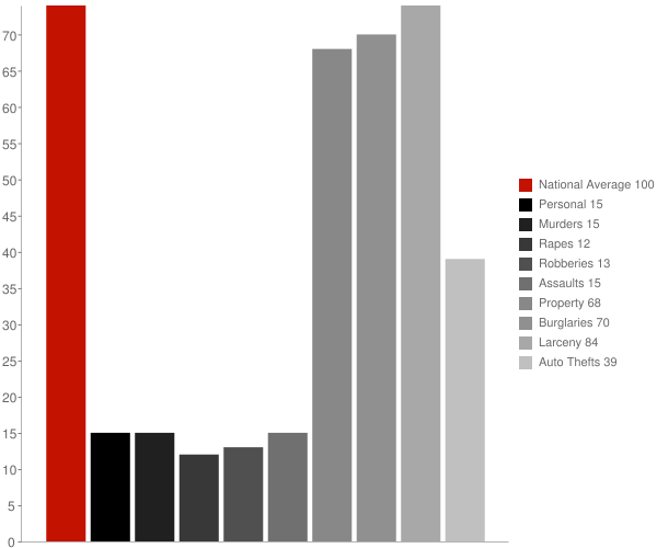New Martinsville WV Crime Statistics
