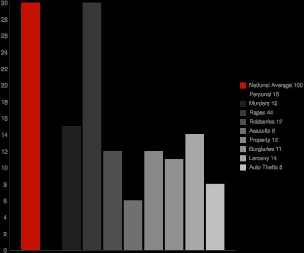 Claypool IN Crime Statistics