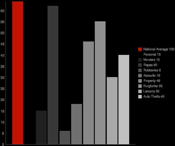 Wheatland ND Crime Statistics