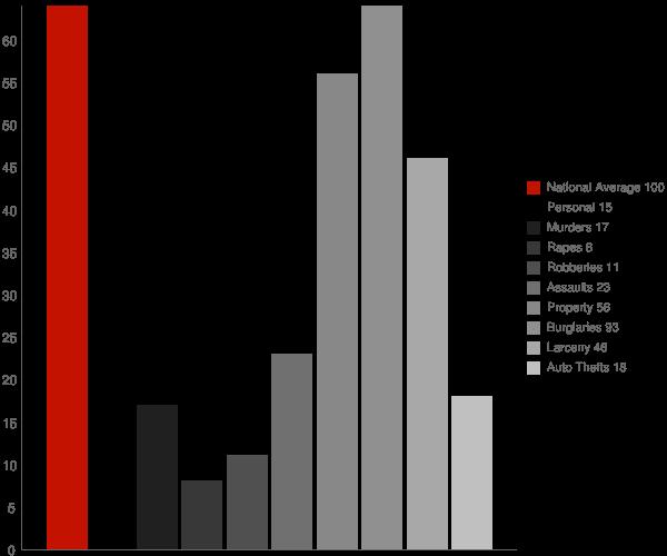 Great Cacapon WV Crime Statistics