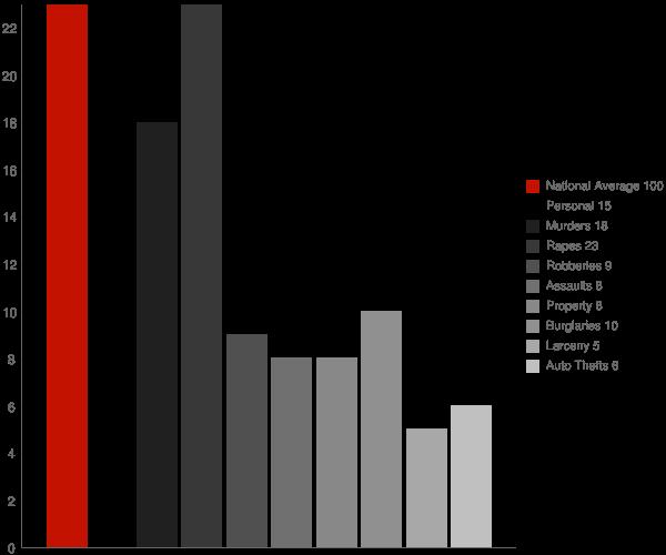 Rapids NY Crime Statistics