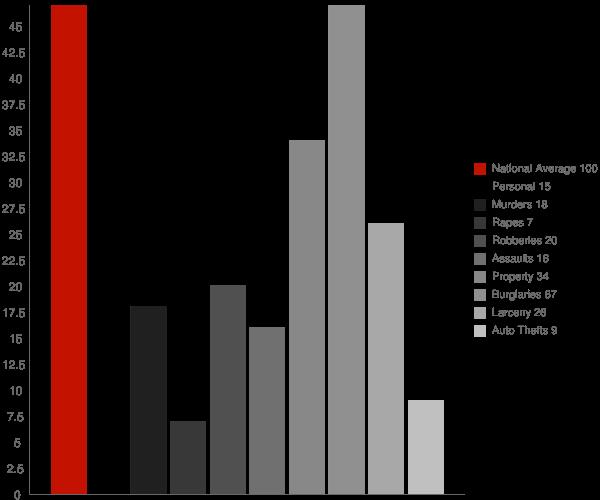 Vienna GA Crime Statistics