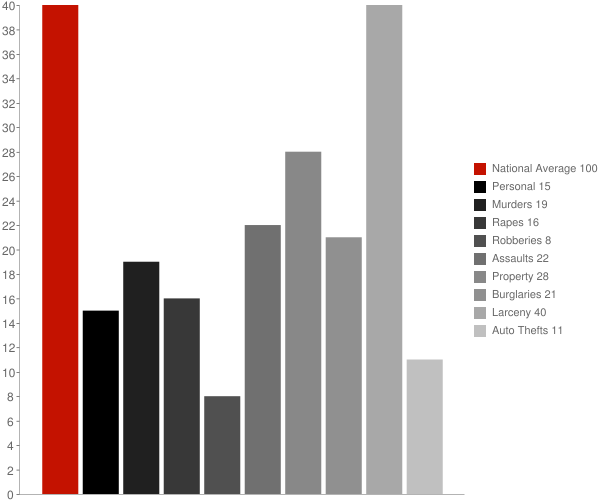 Bohners Lake WI Crime Statistics