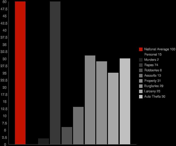 Colfax ND Crime Statistics