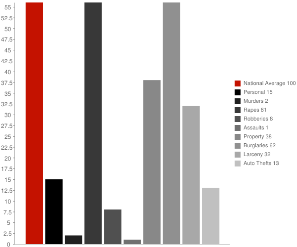 Ypsilanti ND Crime Statistics