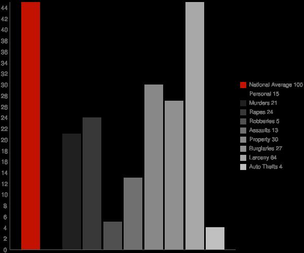 Gorham NY Crime Statistics