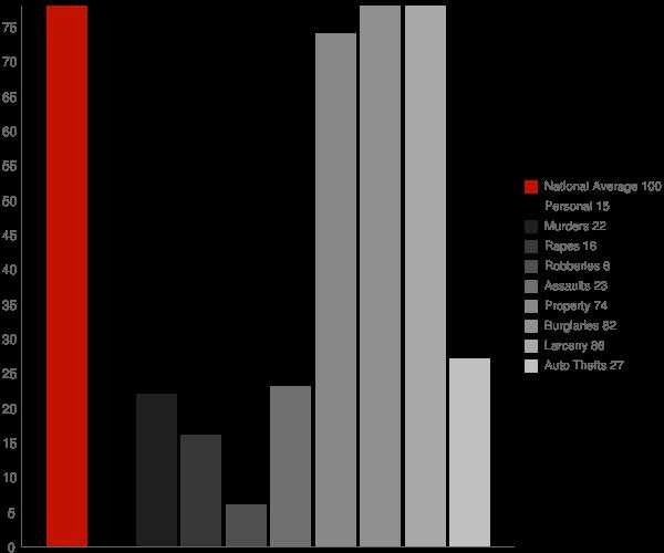 Birnamwood WI Crime Statistics