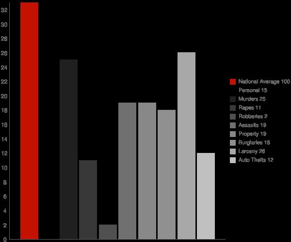 Kitzmiller MD Crime Statistics