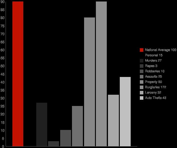 Brooks GA Crime Statistics