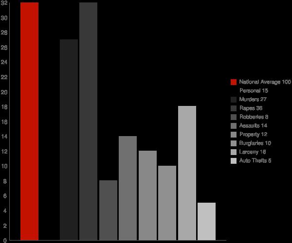Ecru MS Crime Statistics