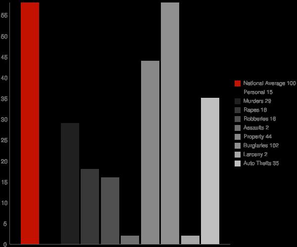 Kingston GA Crime Statistics