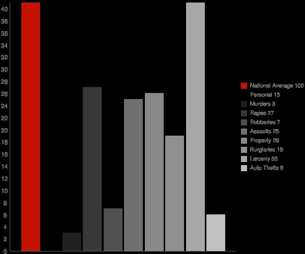 Seneca Knolls NY Crime Statistics