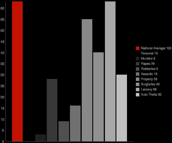 Glen Dale WV Crime Statistics