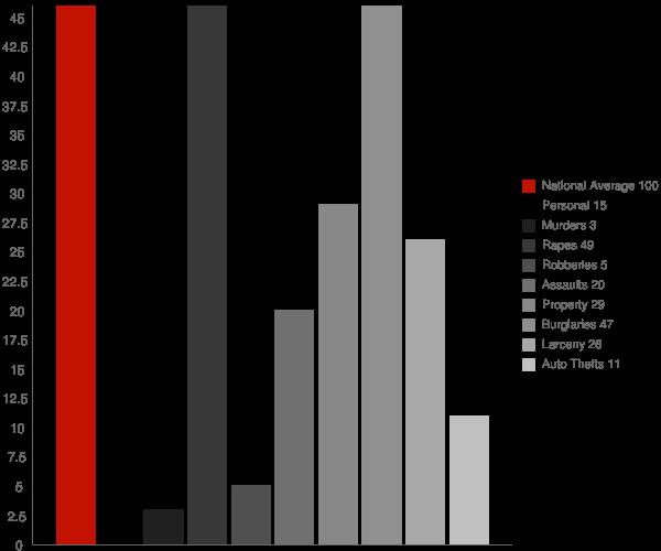 Onycha AL Crime Statistics