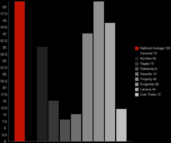 Henagar AL Crime Statistics