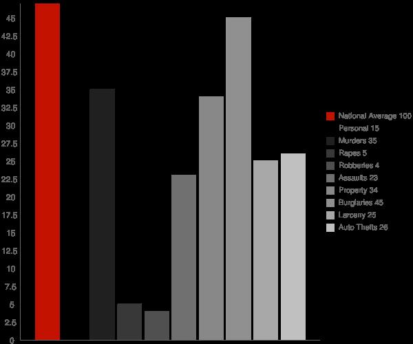 Butlerville IN Crime Statistics