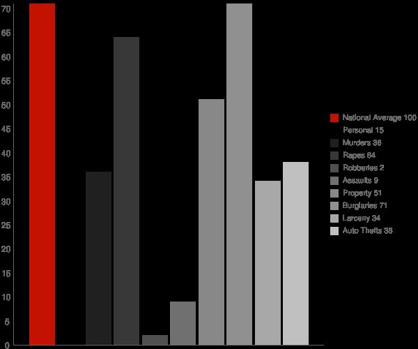 Ardoch ND Crime Statistics