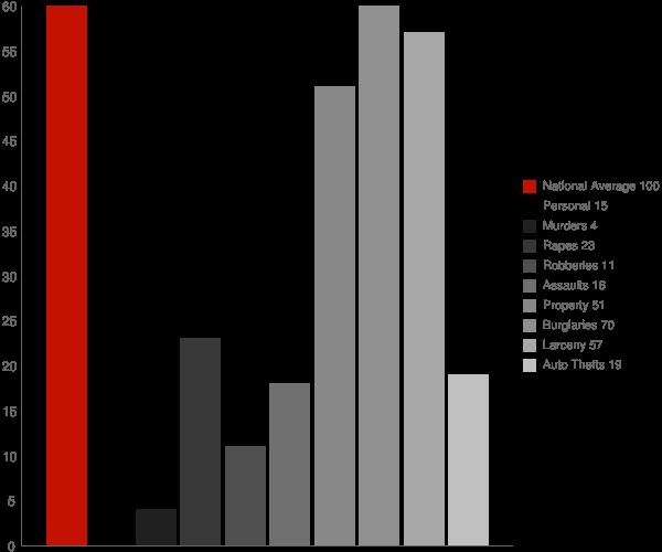 Yorkville NY Crime Statistics