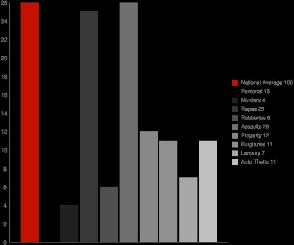 Kennedy NY Crime Statistics