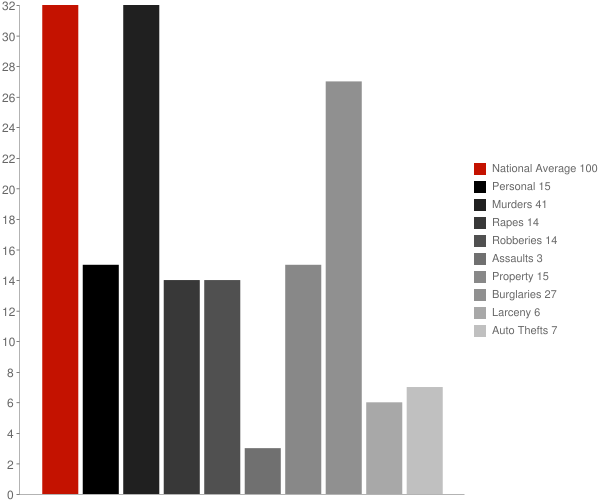 Lockhart AL Crime Statistics