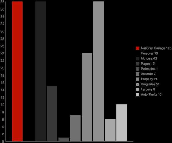 Douglas AL Crime Statistics