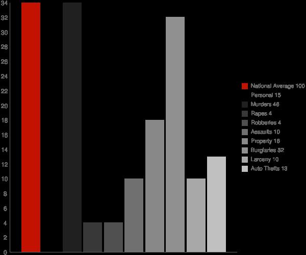 Vina AL Crime Statistics