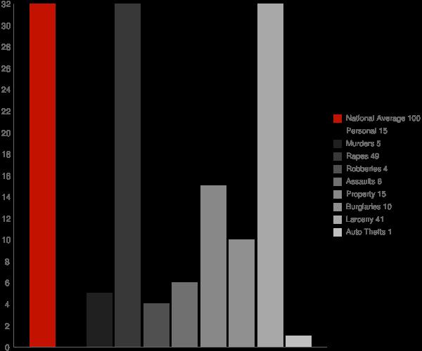 Oriskany NY Crime Statistics