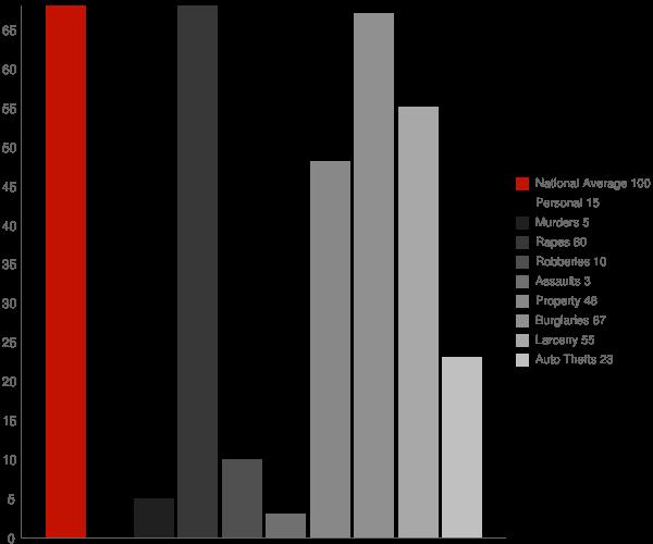 Itta Bena MS Crime Statistics
