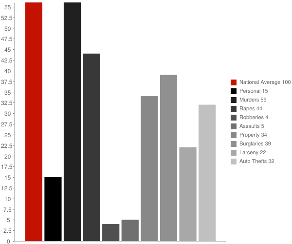 Ray ND Crime Statistics