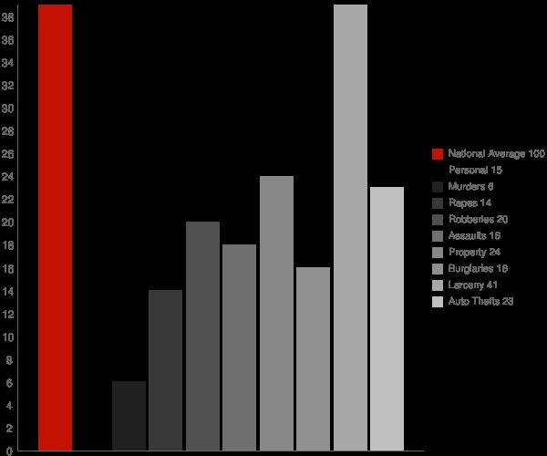 Emerald Lake Hills CA Crime Statistics