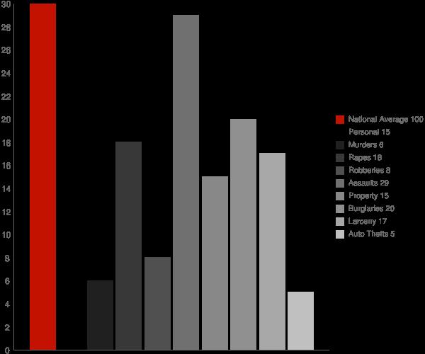 Elbridge NY Crime Statistics