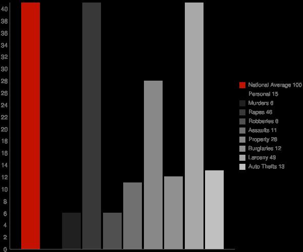 Thiensville WI Crime Statistics
