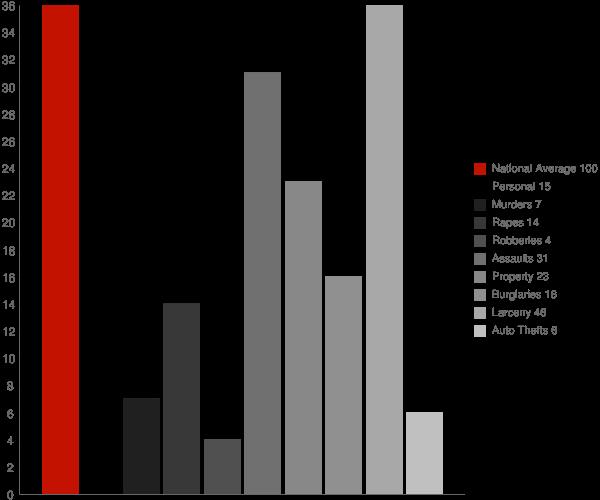 Morenci AZ Crime Statistics