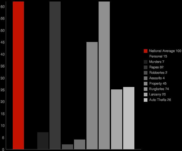 Cayuga ND Crime Statistics