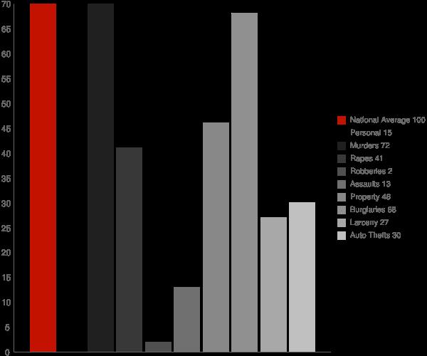 Walhalla ND Crime Statistics