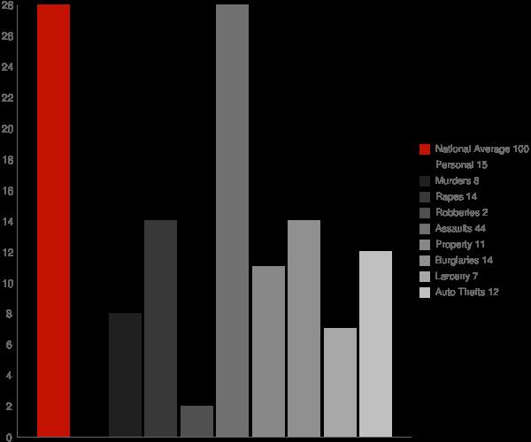 Venetie AK Crime Statistics