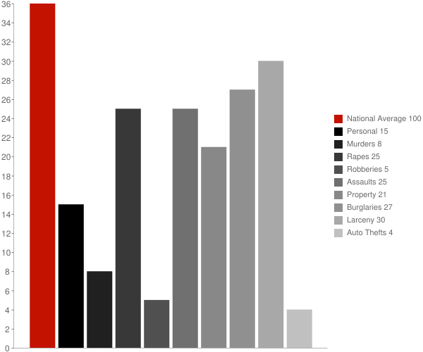 Ames NY Crime Statistics
