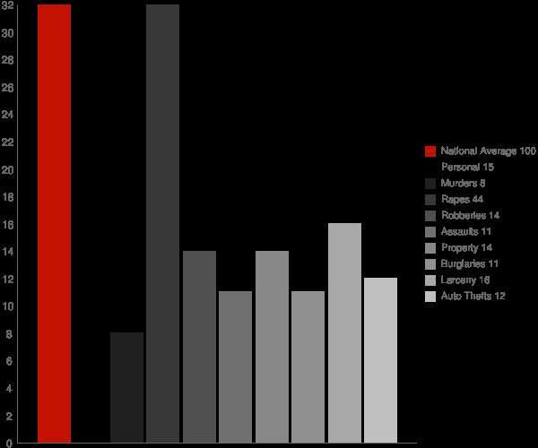 Waveland IN Crime Statistics