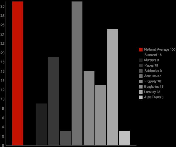 Shageluk AK Crime Statistics