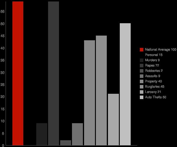 Bantry ND Crime Statistics