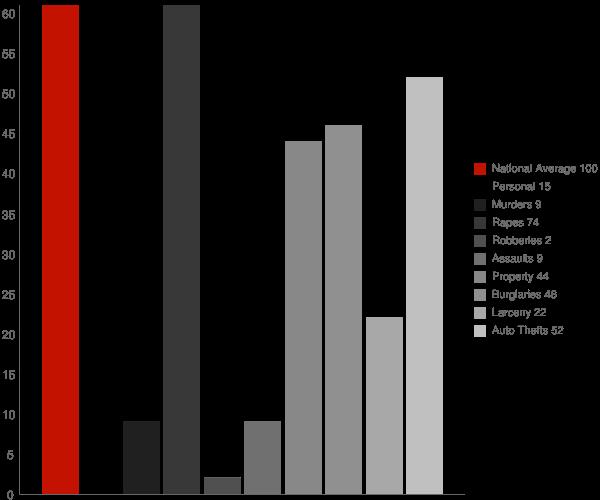 Towner ND Crime Statistics