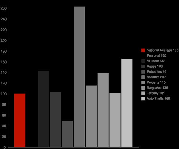 Lindsay CA Crime Statistics