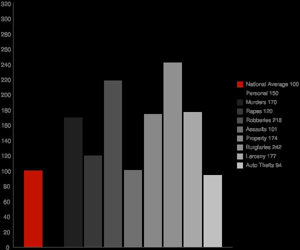 Rocky Mount NC Crime Statistics