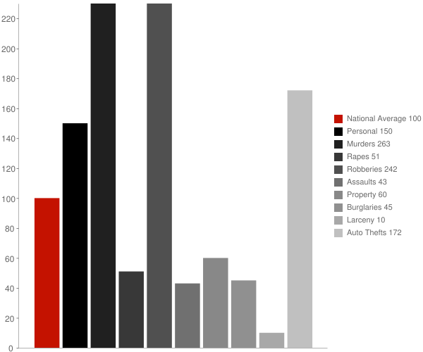 Sun Village CA Crime Statistics